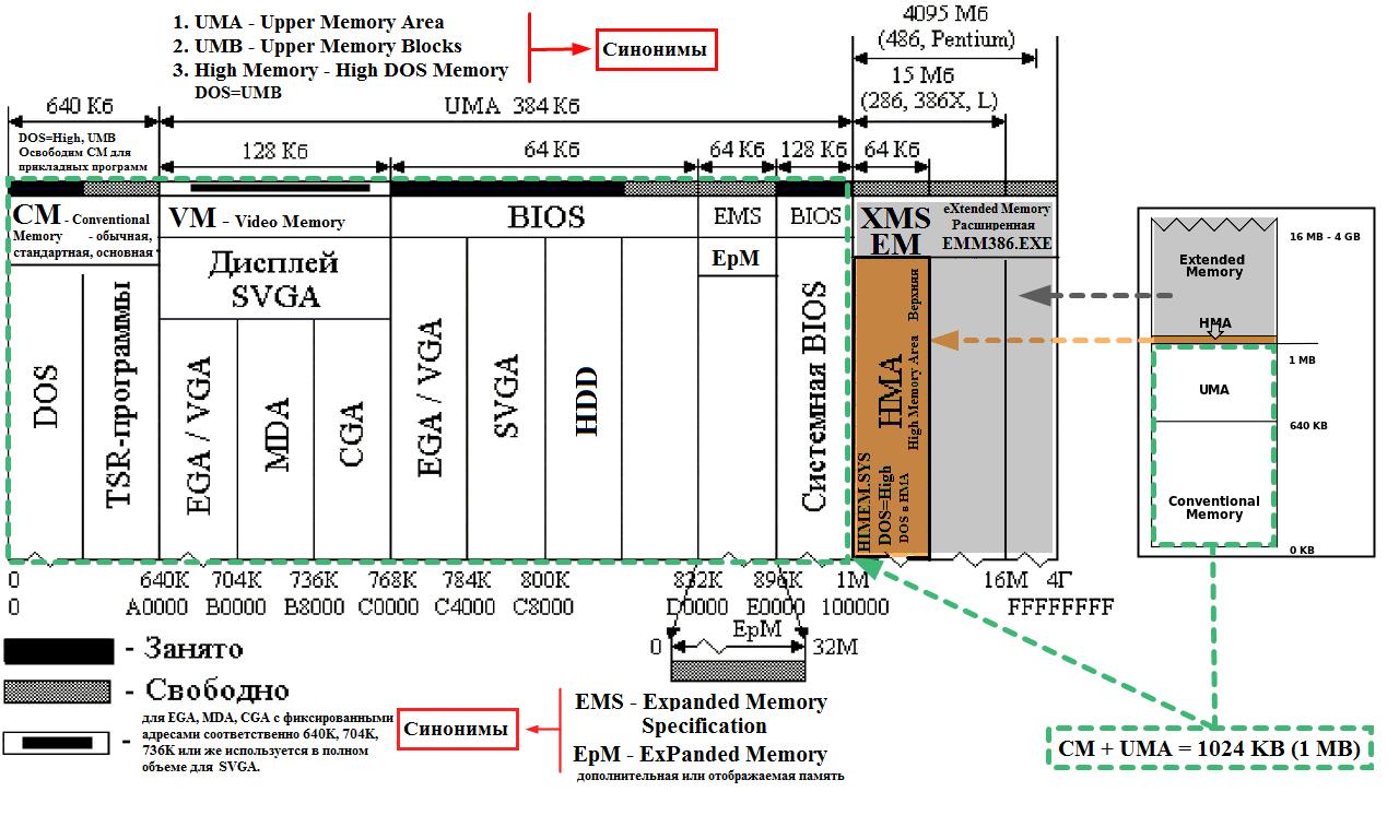 Операционная система MS-DOS - структура памяти.